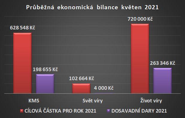 Ekonomická bilance květen 2021