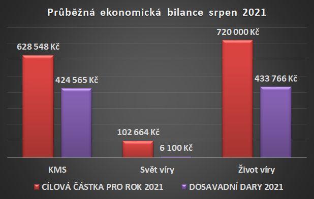 Ekonomická bilance srpen 2021