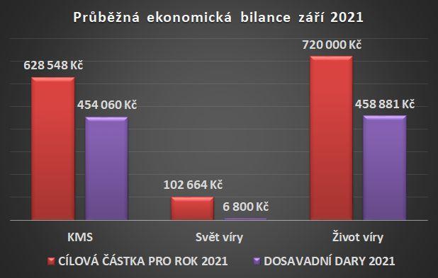 Ekonomická bilance září 2021